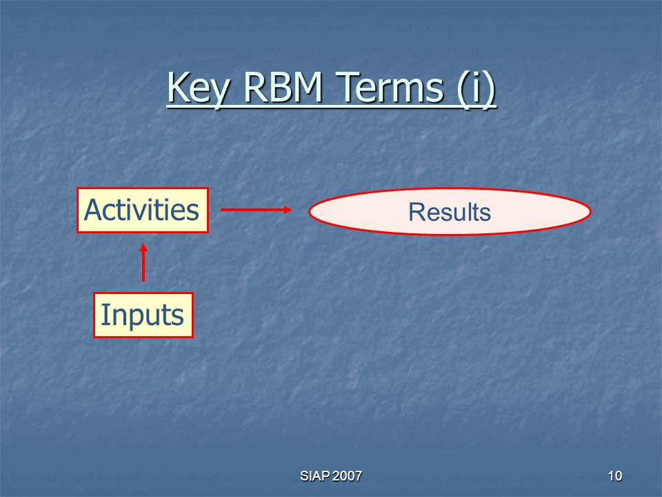 Key RBM Terms (i) Activities Results Inputs SIAP 2007