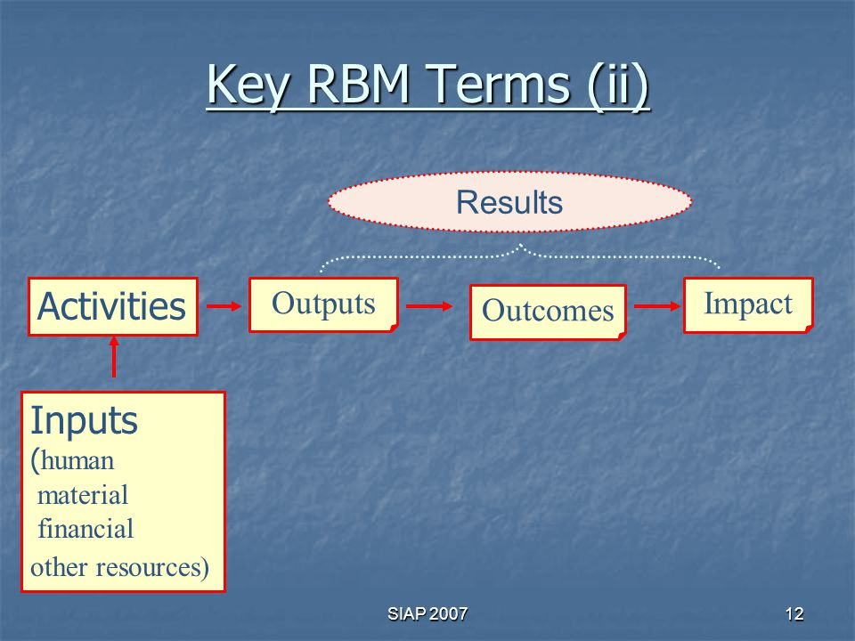 Key RBM Terms (ii) Activities Inputs Results Outputs Impact Outcomes