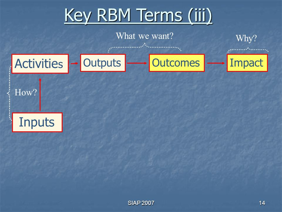 Key RBM Terms (iii) Activities Inputs Outputs Outcomes Impact