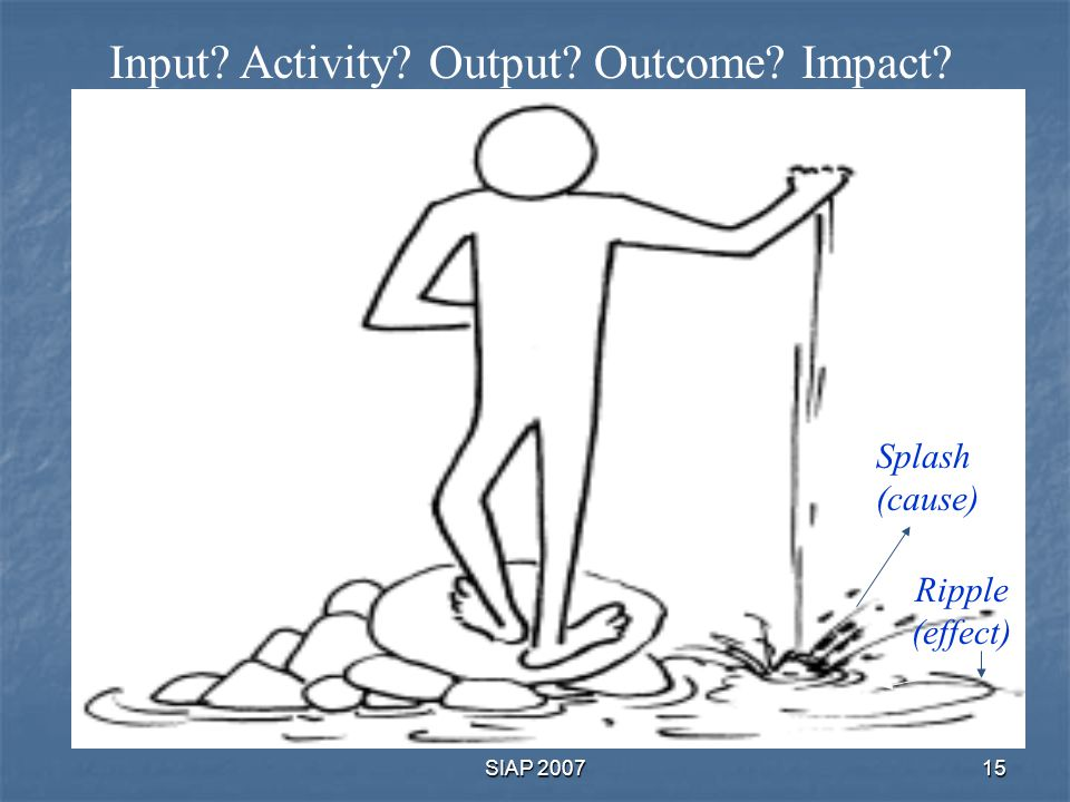 Input Activity Output Outcome Impact