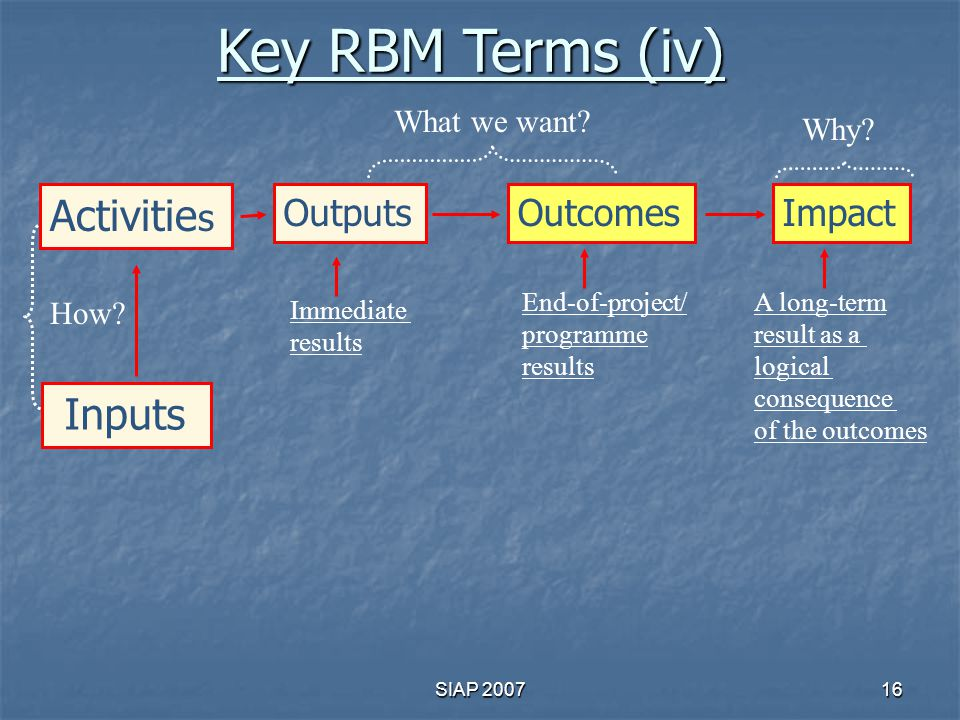 Key RBM Terms (iv) Activities Inputs Outputs Outcomes Impact