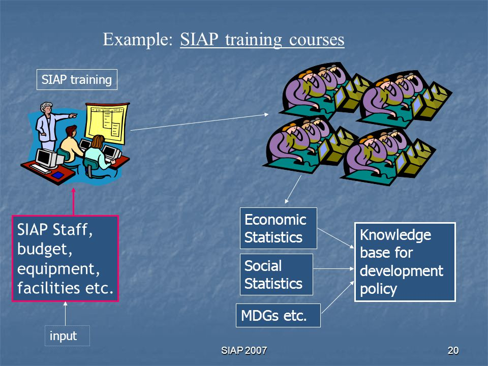 Example: SIAP training courses
