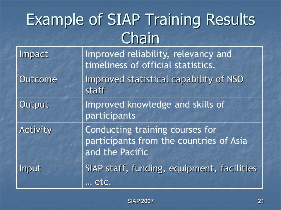 Example of SIAP Training Results Chain