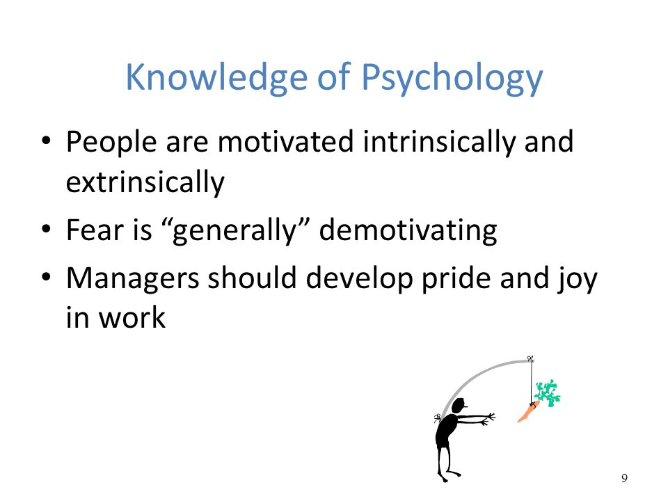 Knowledge of Psychology