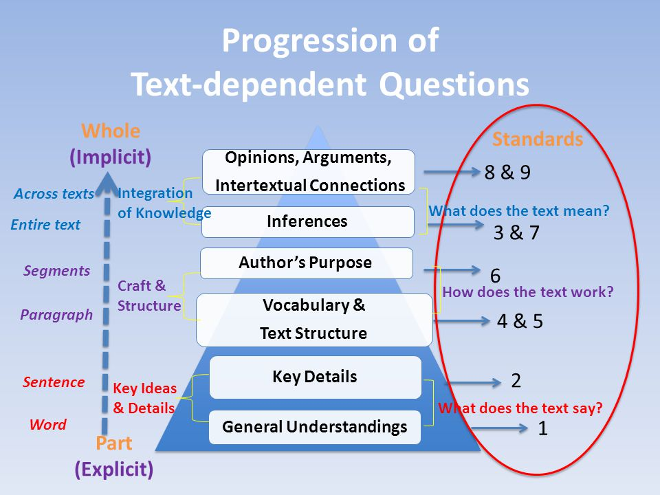 Progression of Text-dependent Questions