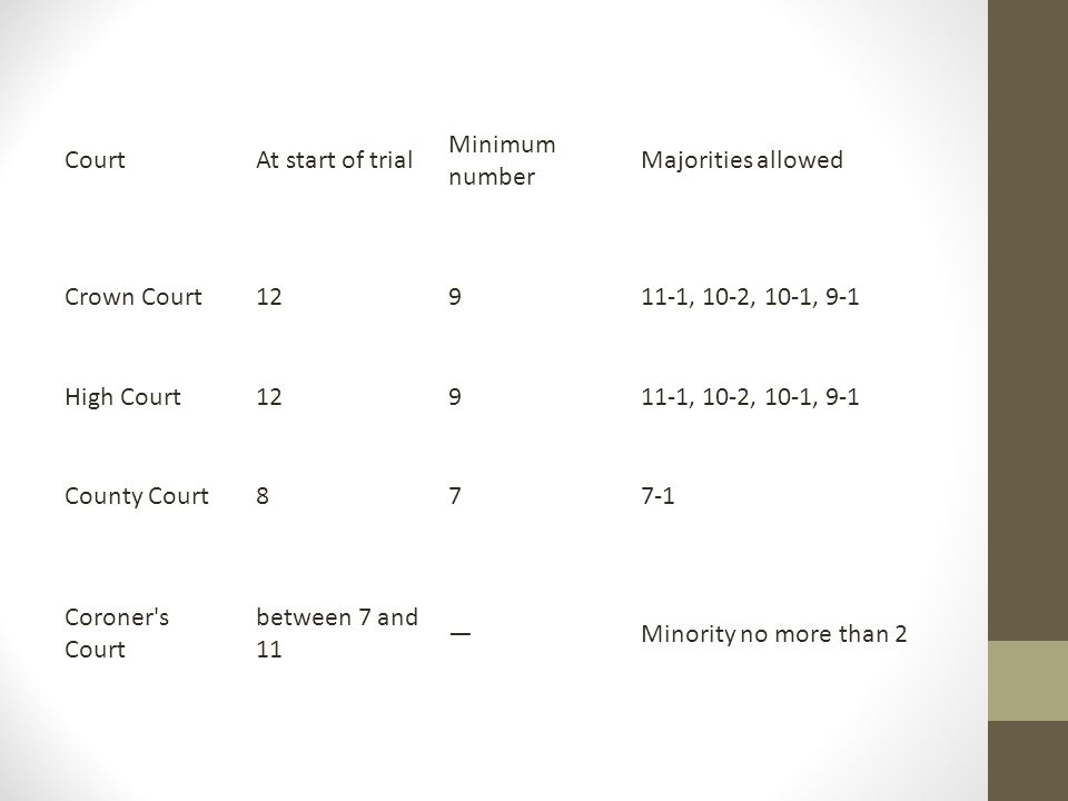 Court At start of trial. Minimum number. Majorities allowed. Crown Court , 10-2, 10-1, 9-1.