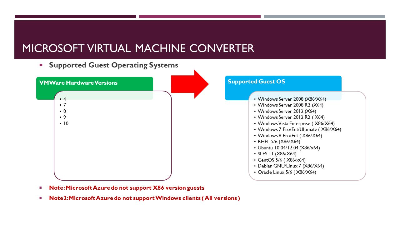Microsoft virtual machine converter - ppt video online download