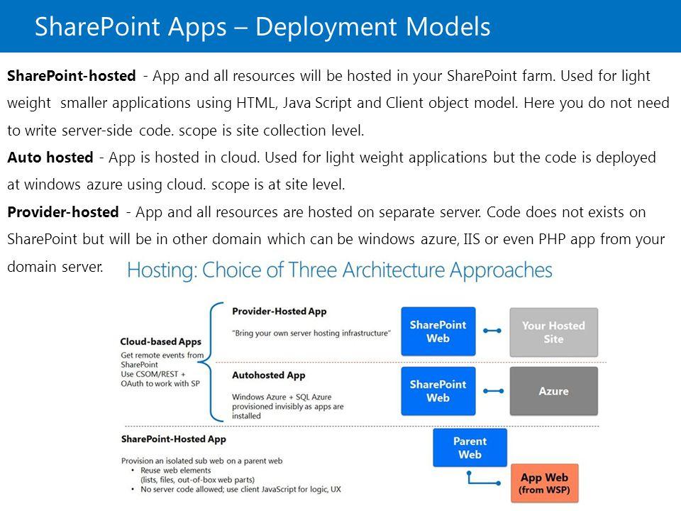 Microsoft SharePoint 2013 SharePoint 2013 Solution