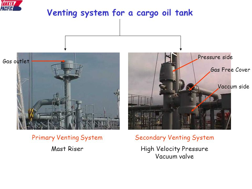 Fuel System Cleaning >> Cargo tank Atmosphere. - ppt video online download