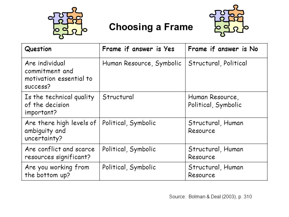 bolman and deal reframing organizations Summary of reframing organizations lee g bolman and terrence e deal organizational behavior experts lee g bolman and terrence e deal support you in a similar way by offering four frames through which to analyze organizations, procedures and dynamics at work.