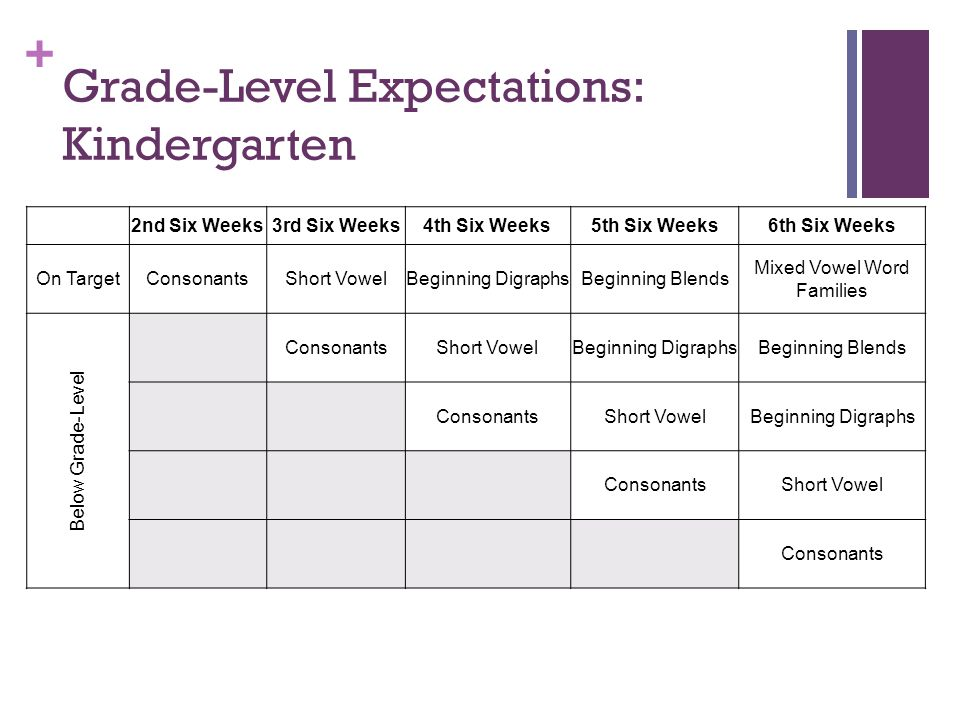 6 Grade Level Expectations Kindergarten