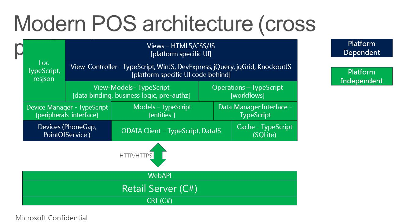 Microsoft Dynamics AX Technical Conference ppt video online