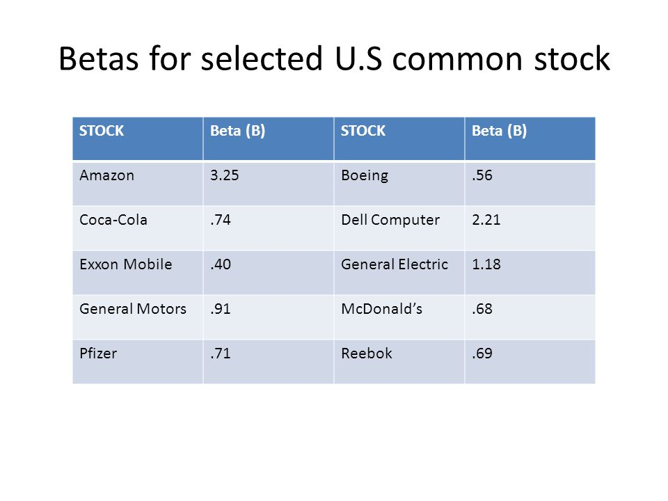 Betas for selected U.S common stock
