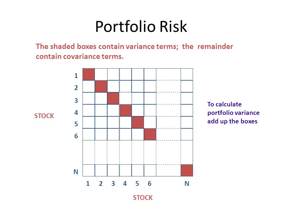 Portfolio Risk The shaded boxes contain variance terms; the remainder contain covariance terms. 1.