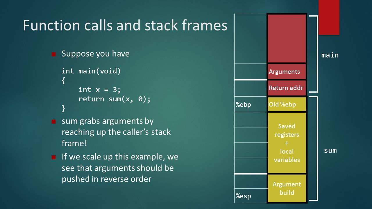 Function calls and stack frames
