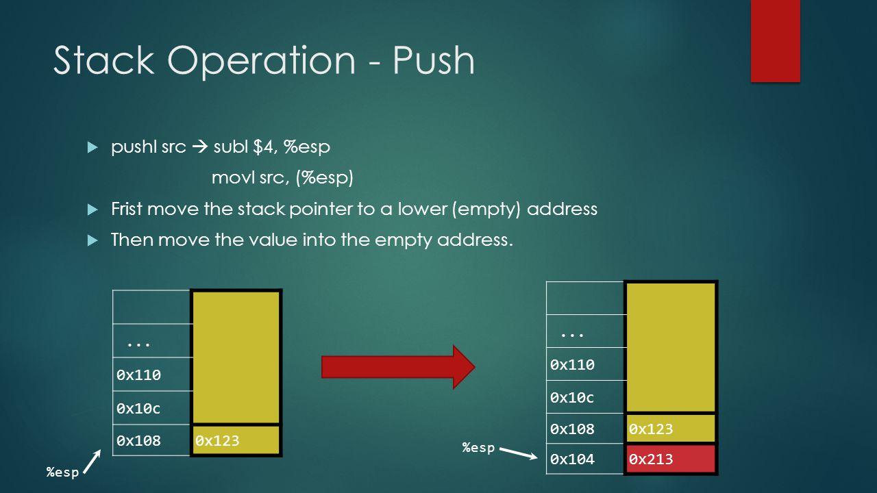 Stack Operation - Push pushl src  subl $4, %esp movl src, (%esp)