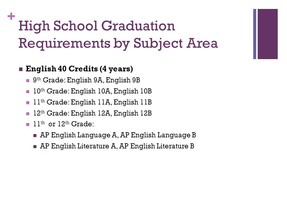 High School Graduation Requirements by Subject Area