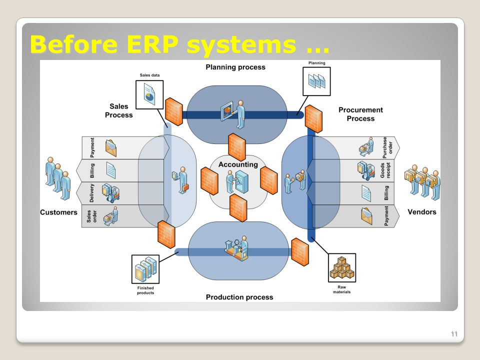 Before ERP systems …