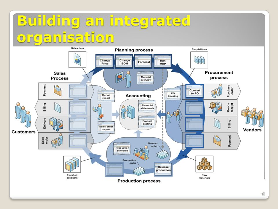 Building an integrated organisation