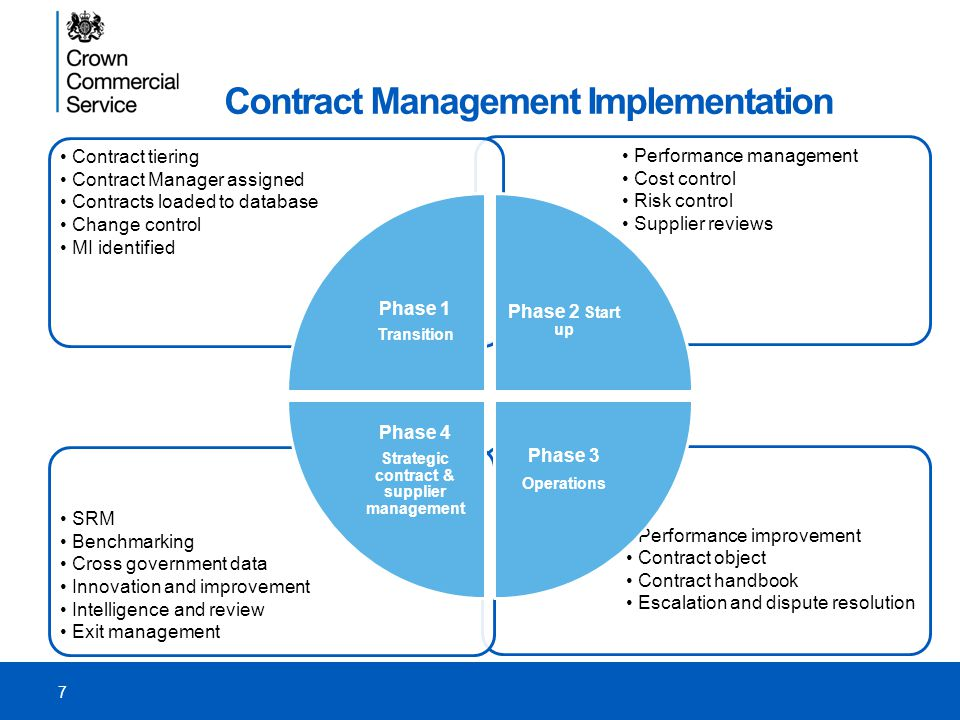 Crown Commercial Service Commercial Contract and Supplier Management ...