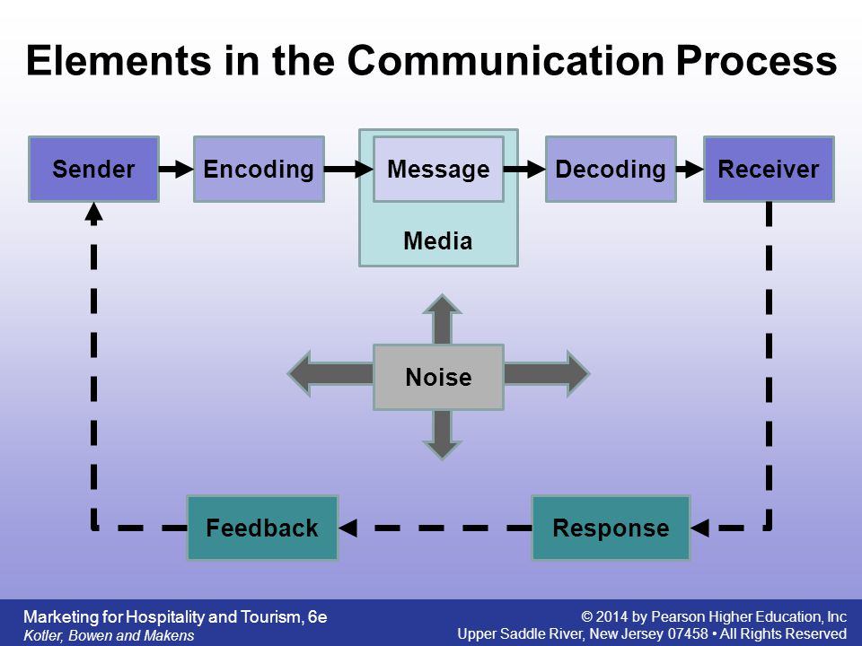 elements of communication The elements of communication communication begins with a message, or information, that must be sent from one individual or device to another people exchange ideas using many different communication methods.