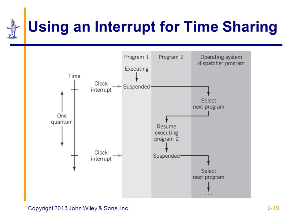 Using an Interrupt for Time Sharing