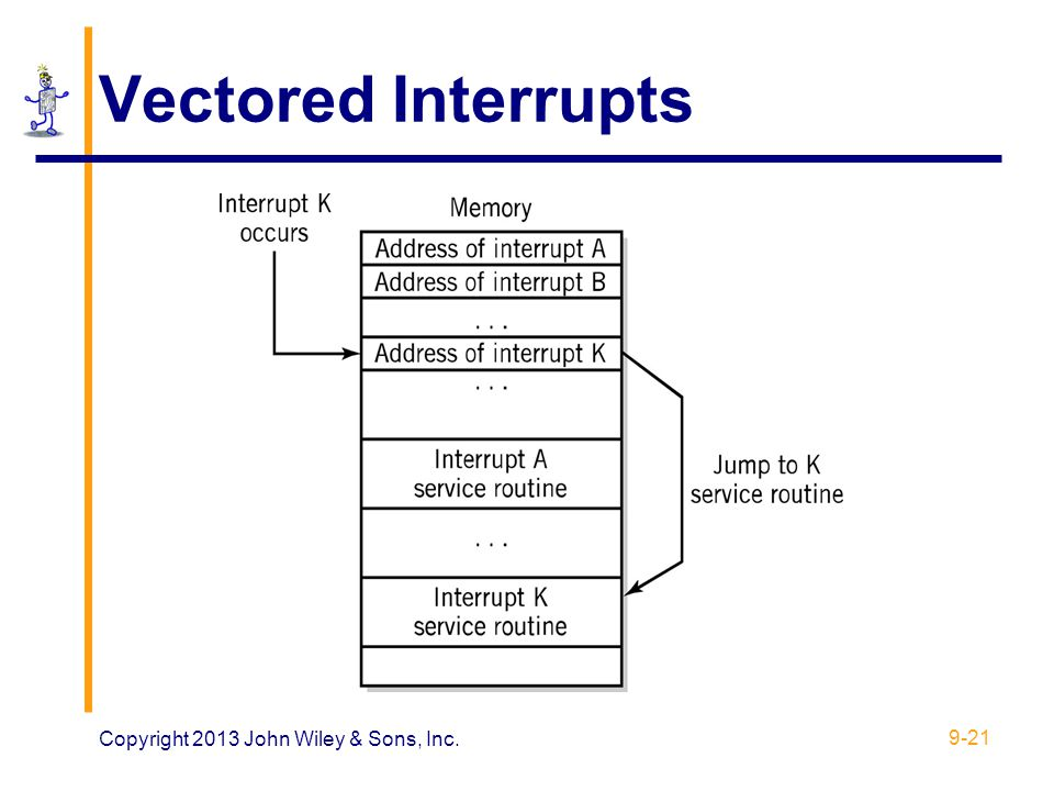Vectored Interrupts Copyright 2013 John Wiley & Sons, Inc.