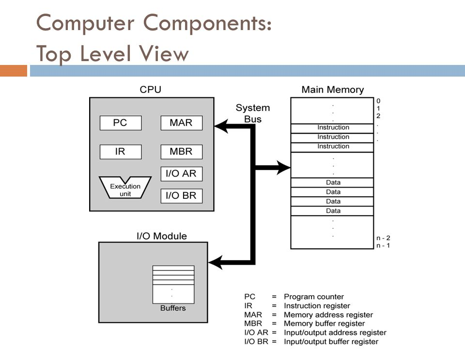 Computer Components: Top Level View