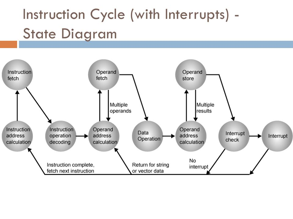 Instruction Cycle (with Interrupts) - State Diagram