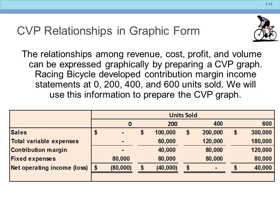 CVP Relationships in Graphic Form