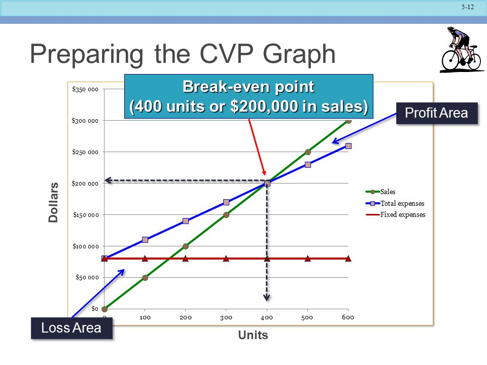 Preparing the CVP Graph