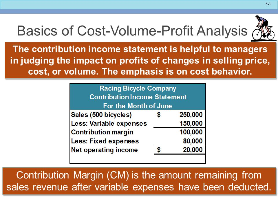 Basics of Cost-Volume-Profit Analysis