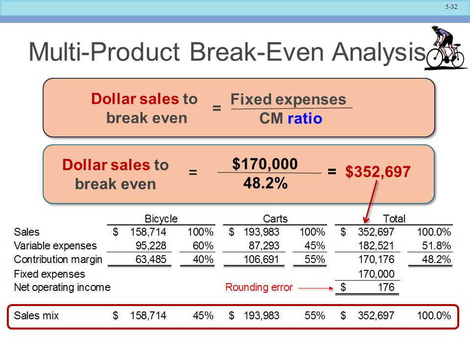 Multi-Product Break-Even Analysis