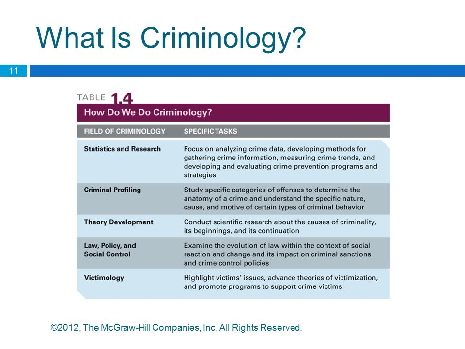 What Is Criminology ©2012, The McGraw-Hill Companies, Inc. All Rights Reserved.