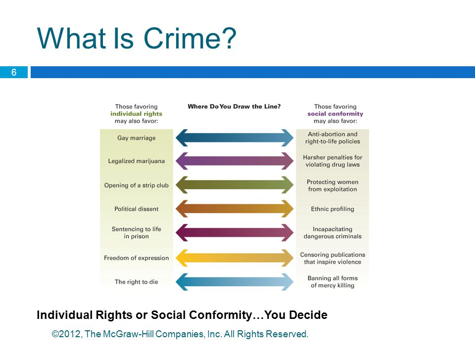 What Is Crime Individual Rights or Social Conformity…You Decide