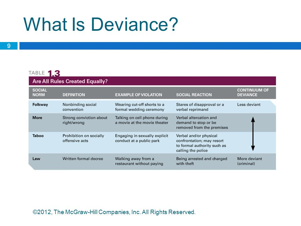 What Is Deviance ©2012, The McGraw-Hill Companies, Inc. All Rights Reserved.