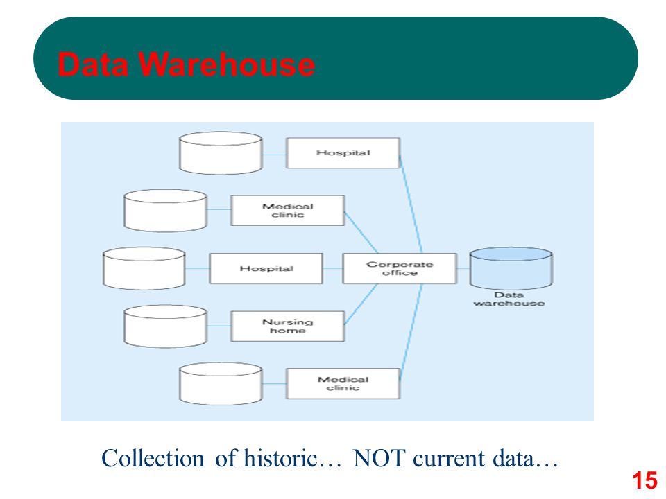 Collection of historic… NOT current data…