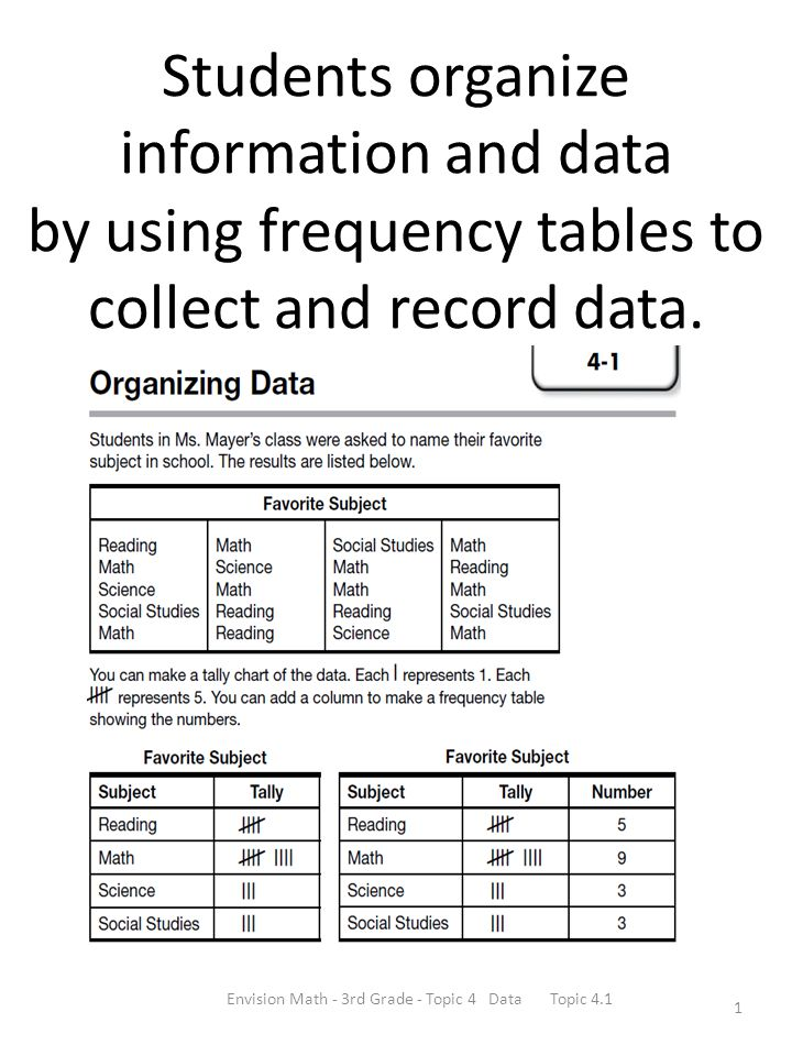 Envision Math 3rd Grade Topic 4 Data Topic Ppt Download