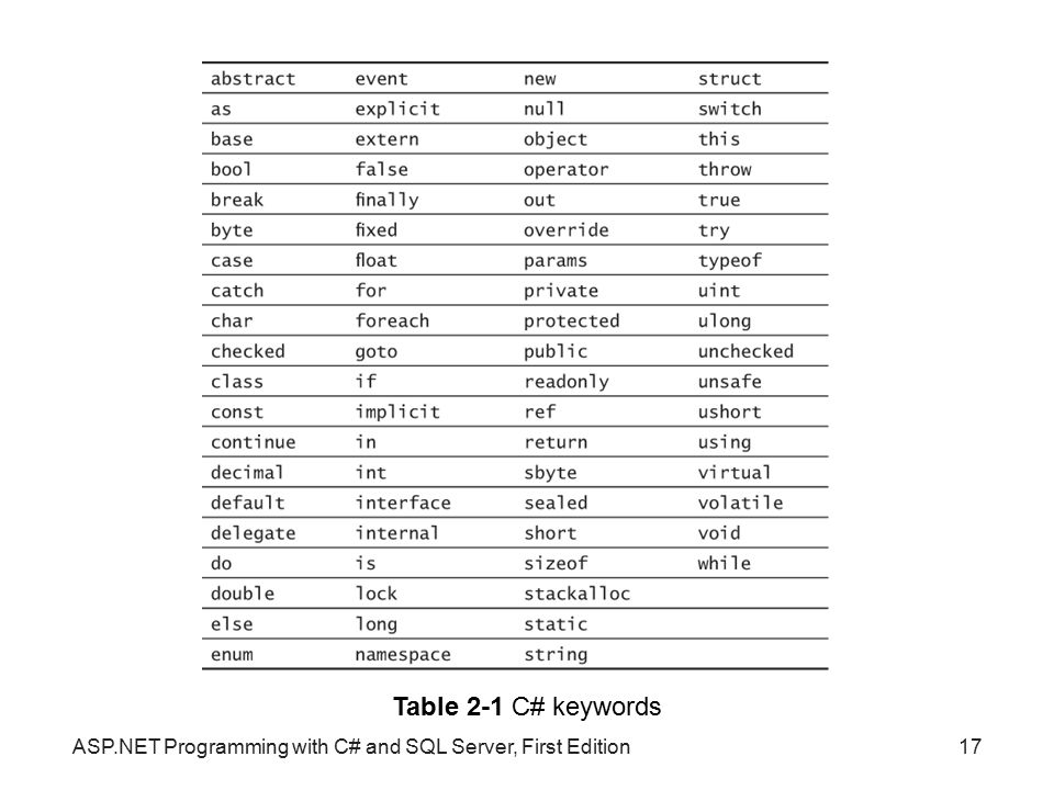 Table 2-1 C# keywords ASP.NET Programming with C# and SQL Server, First Edition