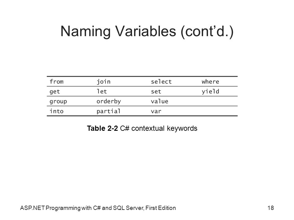 Naming Variables (cont'd.)