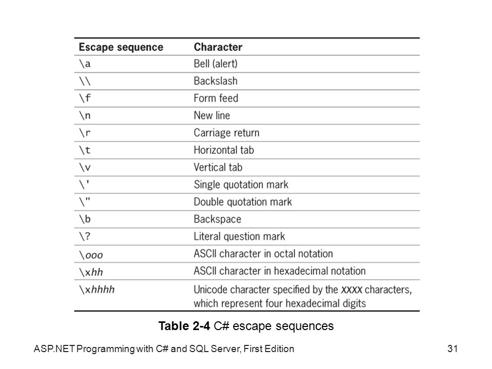 Table 2-4 C# escape sequences