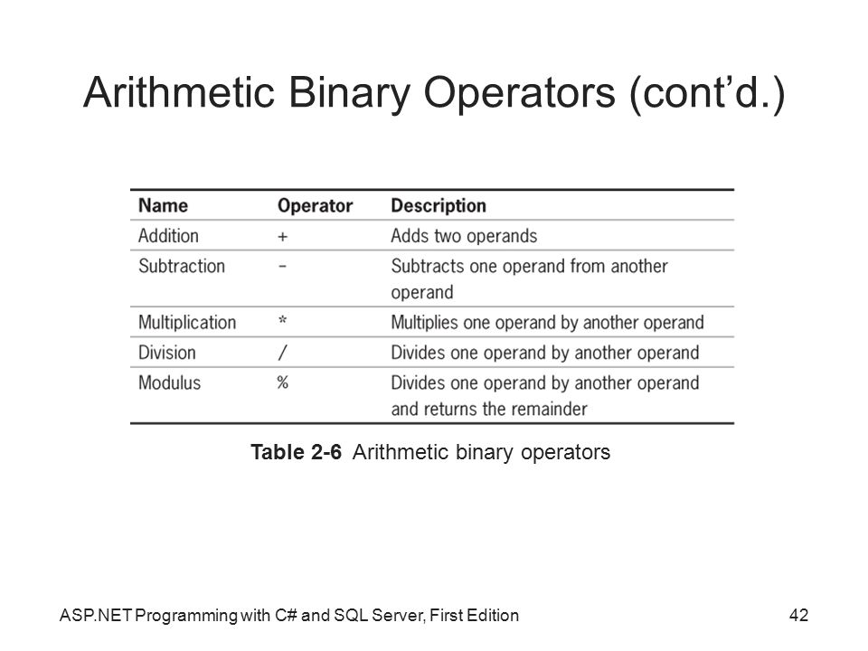 Arithmetic Binary Operators (cont'd.)