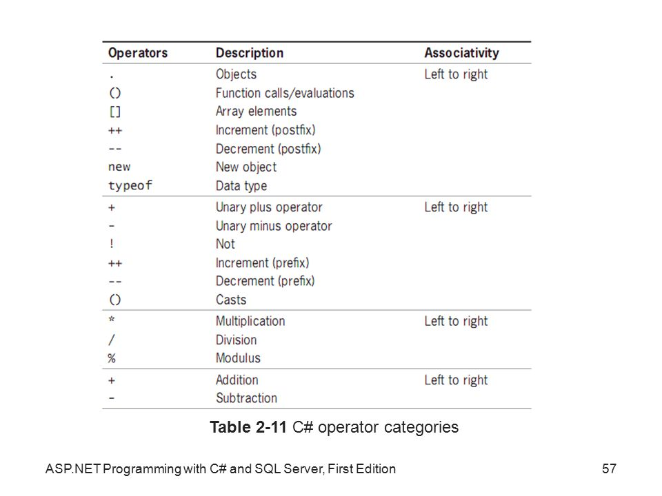 Table 2-11 C# operator categories