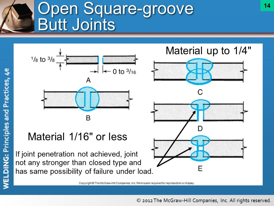 Joint Design Testing And Inspection Ppt Download Welding Diagram Open Square Groove Butt Joints