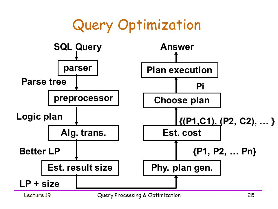 Query optimization and query processing. Ppt download.
