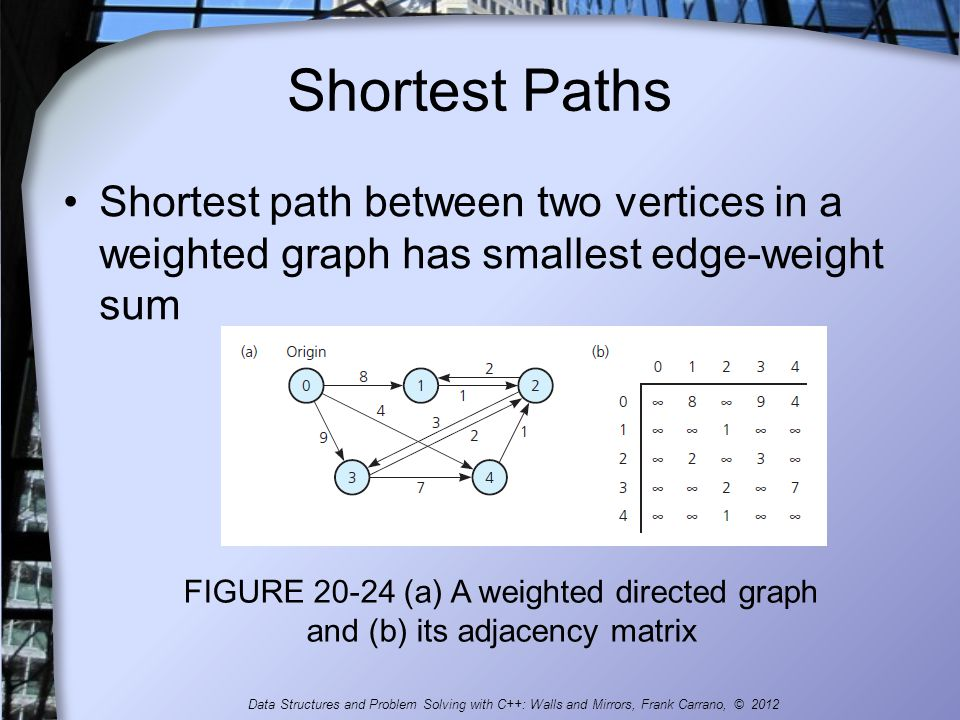 Graphs Chapter 20 Data Structures and Problem Solving with C