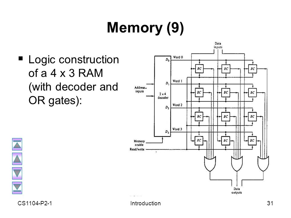 cs1104 computer organisation ppt video online download Mercruiser 4.3 Engine Diagram 31 memory (9) logic construction of a 4 x 3 ram (with decoder and or gates) cs1104 p2 1 introduction