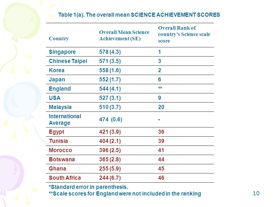 Table 1(a). The overall mean SCIENCE ACHIEVEMENT SCORES