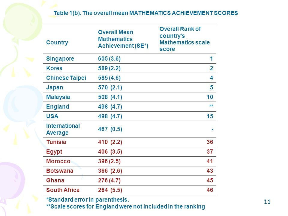 Table 1(b). The overall mean MATHEMATICS ACHIEVEMENT SCORES