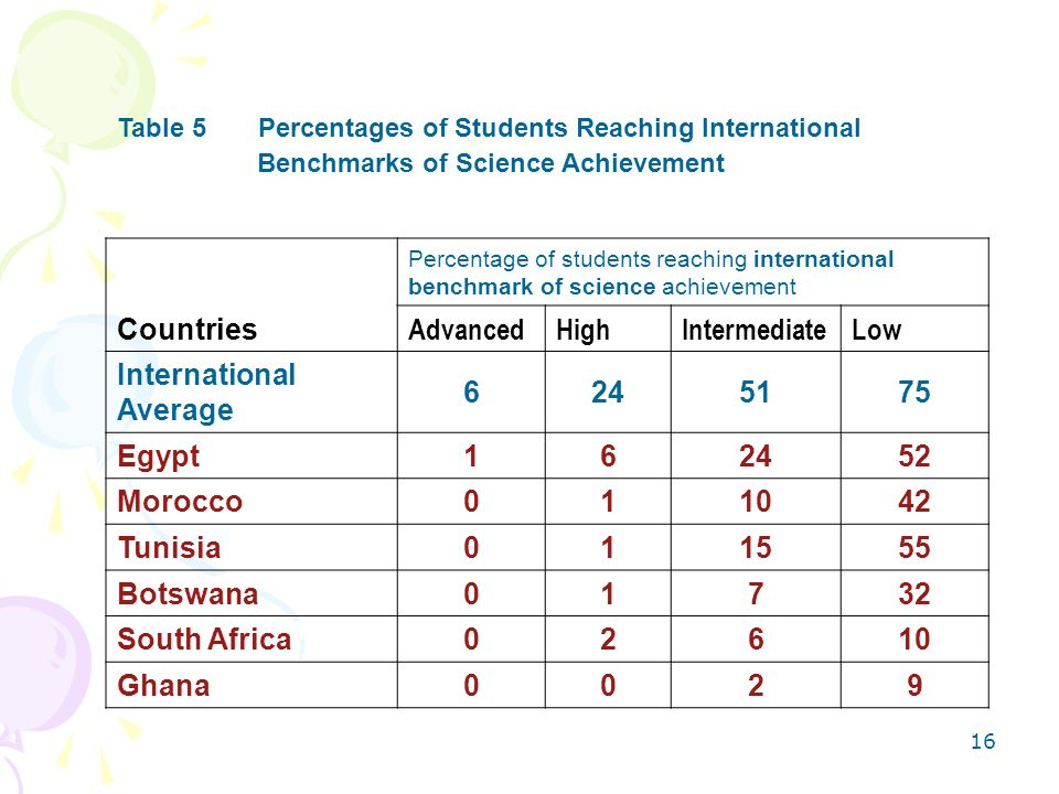 International Average